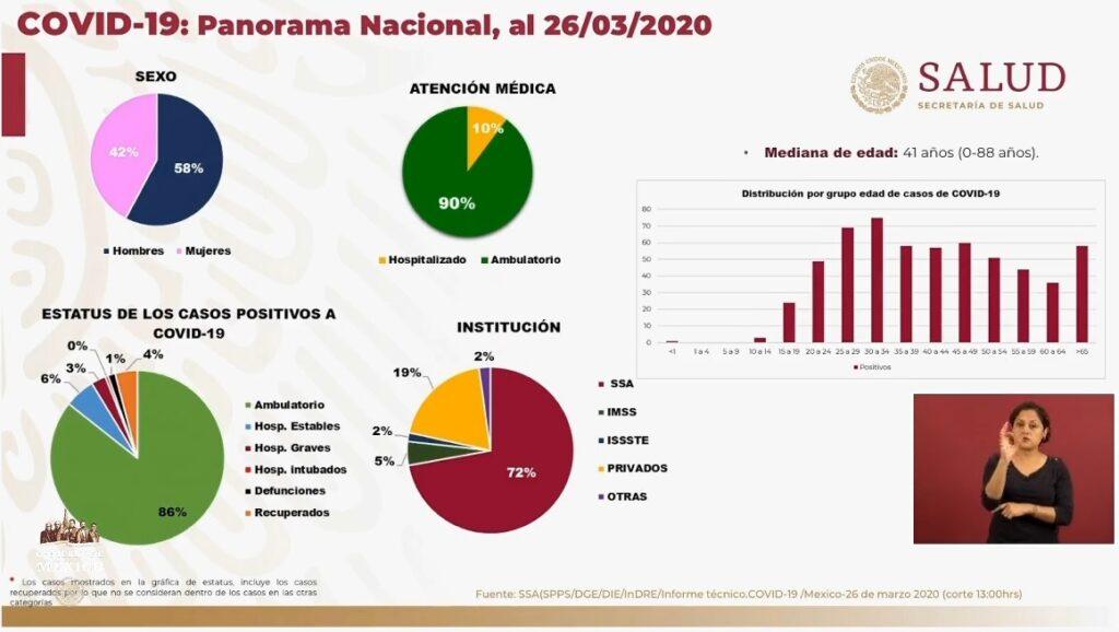 Reporta Estado de México primer deceso por COVID-19 en la entidad