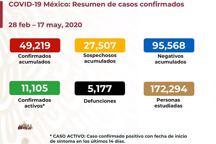 Coronavirus 17 de mayo. México alcanza 5, 177 muertos y 49,219 casos