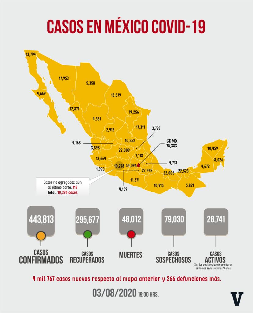 Sube a 49 mil 698 número de muertos por coronavirus en México