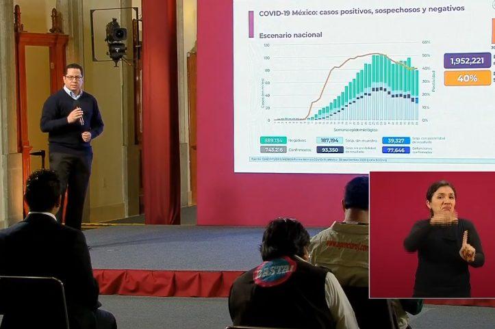 Coronavirus.- México supera los 730.000 casos de coronavirus y las 76.600 muertes