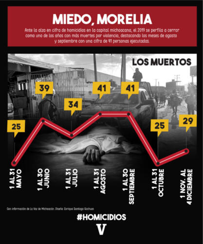 inforgrafia homicidios